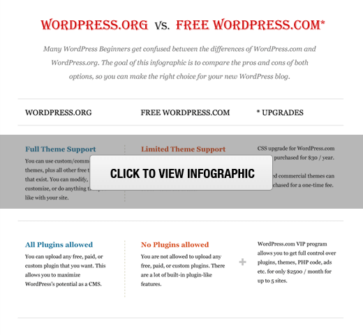 deploy free website using WordPress hosted version